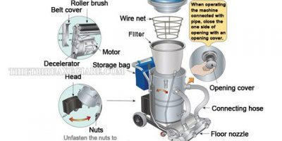 nguyên lý làm việc của máy hút bụi
